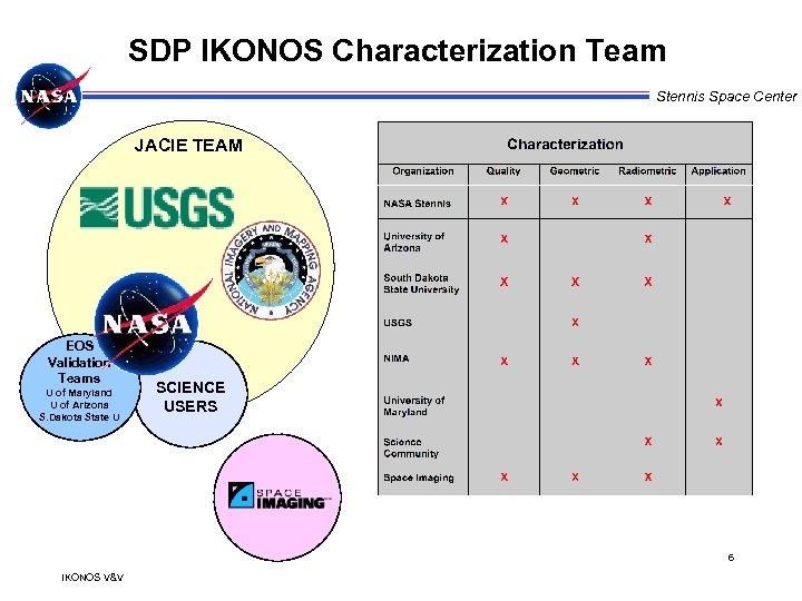 SDP IKONOS Characterization Team Stennis Space Center JACIE TEAM EOS Validation Teams U of