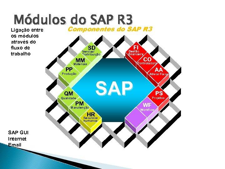 Sistemas De Gestão Empresarial Sap R 3 Luciano
