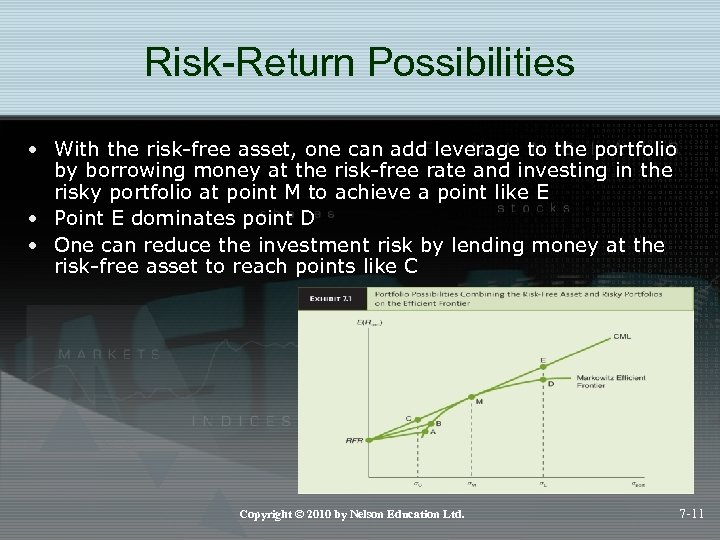 Risk-Return Possibilities • With the risk-free asset, one can add leverage to the portfolio