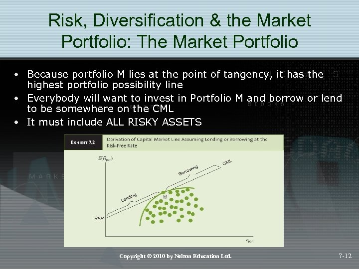 Risk, Diversification & the Market Portfolio: The Market Portfolio • Because portfolio M lies