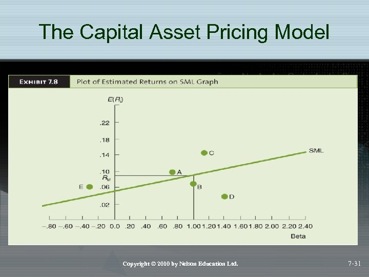 The Capital Asset Pricing Model Copyright © 2010 by Nelson Education Ltd. 7 -31