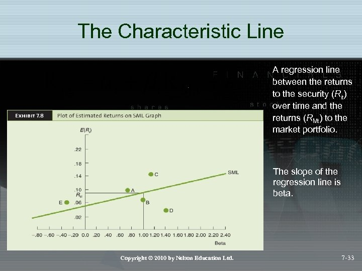 The Characteristic Line A regression line between the returns to the security (Rit) over
