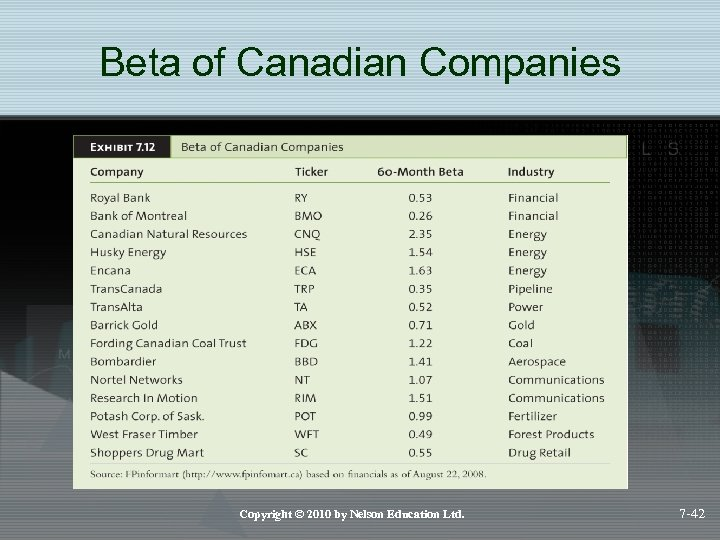 Beta of Canadian Companies Copyright © 2010 by Nelson Education Ltd. 7 -42