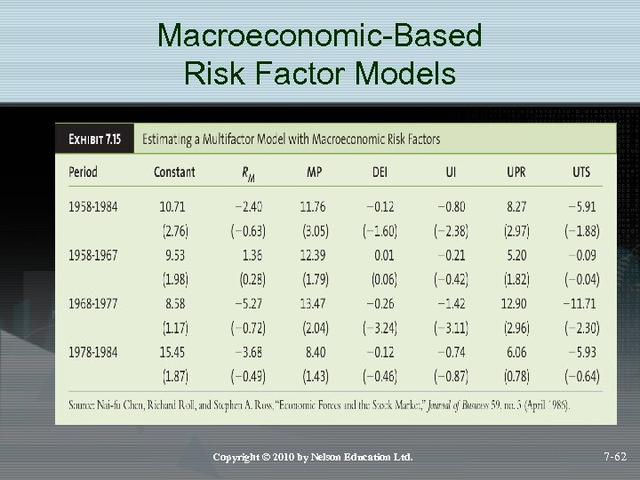 Macroeconomic-Based Risk Factor Models Copyright © 2010 by Nelson Education Ltd. 7 -62