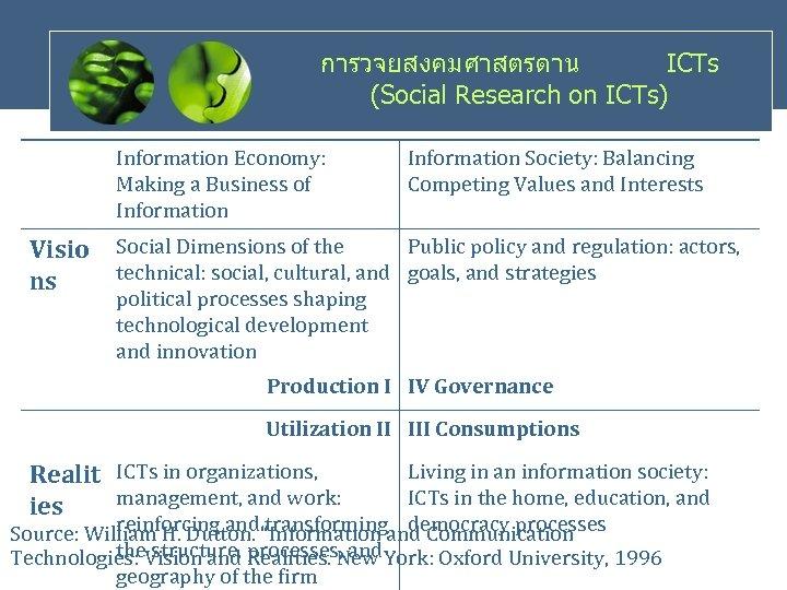การวจยสงคมศาสตรดาน ICTs (Social Research on ICTs) Information Economy: Making a Business of Information Visio