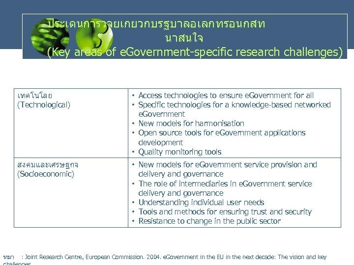 ประเดนการวจยเกยวกบรฐบาลอเลกทรอนกสท นาสนใจ (Key areas of e. Government-specific research challenges) เทคโนโลย (Technological) สงคมและเศรษฐกจ (Socioeconomic) ทมา