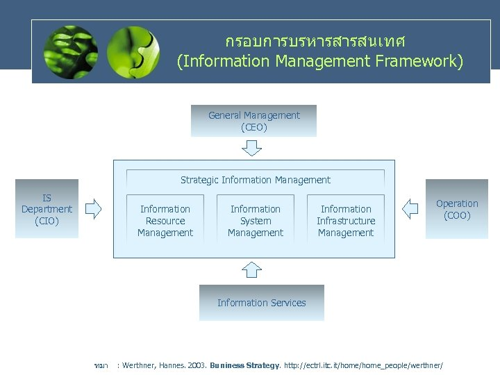 กรอบการบรหารสารสนเทศ (Information Management Framework) General Management (CEO) Strategic Information Management IS Department (CIO) Information
