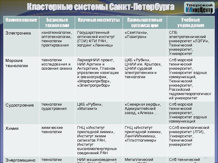 Кластерные системы Санкт-Петербурга Наименование Базисные технологии Научные институты Промышленные организации Учебные учреждения Электроника нанотехнологии,
