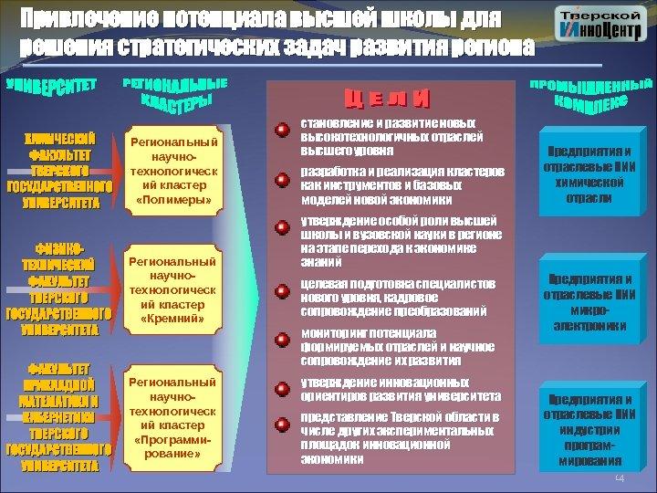 Привлечение потенциала высшей школы для решения стратегических задач развития региона Региональный научнотехнологическ ий кластер