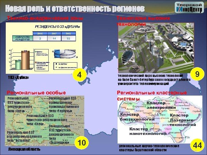 Новая роль и ответственность регионов Технико-внедренческие зоны ТВЗ «Дубна» 4 Региональные особые Региональная ОЭЗ