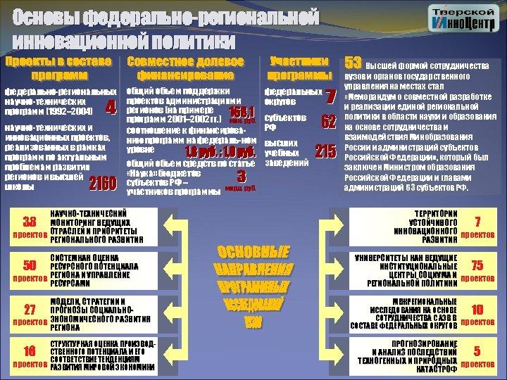 Основы федерально-региональной инновационной политики федерально-региональных научно-технических программ (1992– 2004) научно-технических и инновационных проектов, реализованных