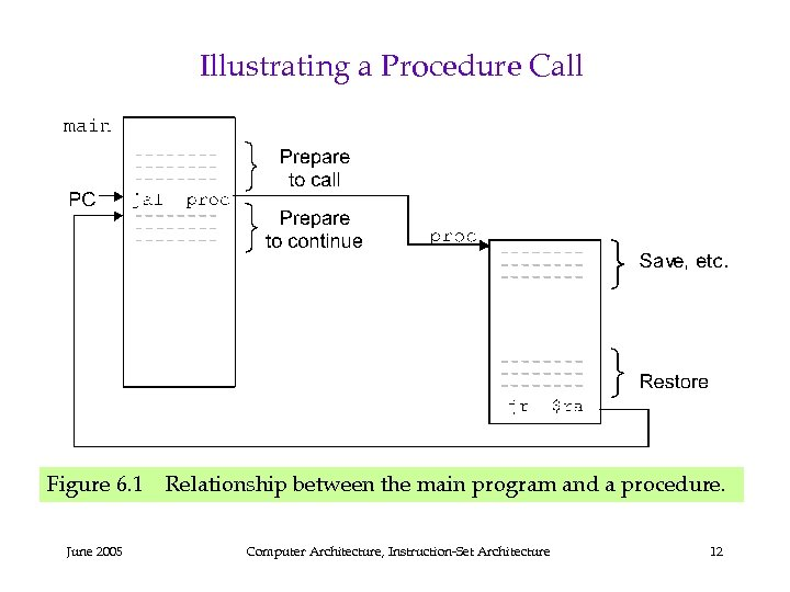 Illustrating a Procedure Call Figure 6. 1 Relationship between the main program and a