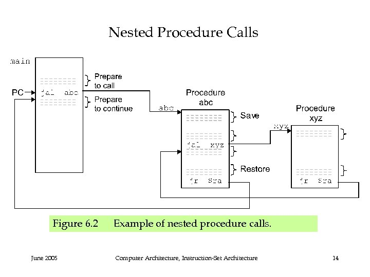 Nested Procedure Calls Figure 6. 2 Example of nested procedure calls. June 2005 Computer
