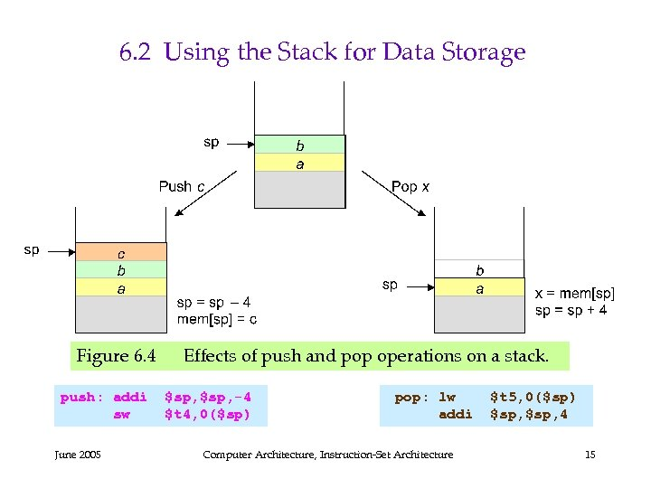 6. 2 Using the Stack for Data Storage Figure 6. 4 Effects of push