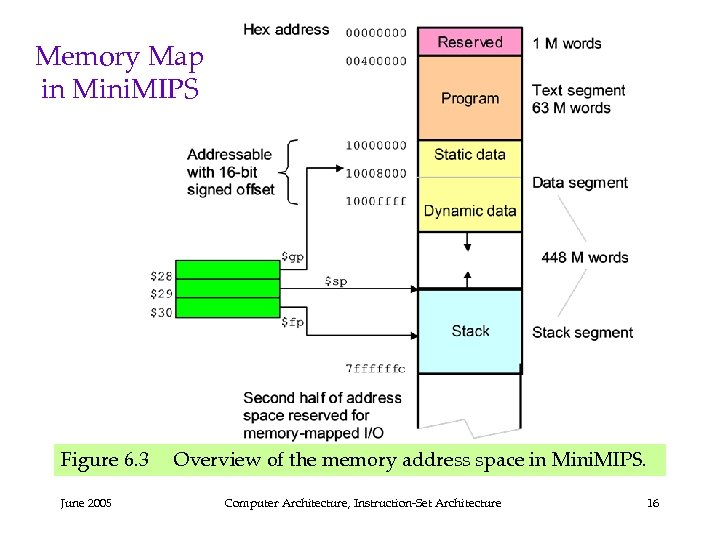 Memory Map in Mini. MIPS Figure 6. 3 Overview of the memory address space