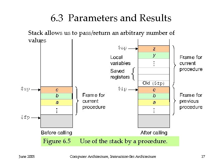 6. 3 Parameters and Results Stack allows us to pass/return an arbitrary number of