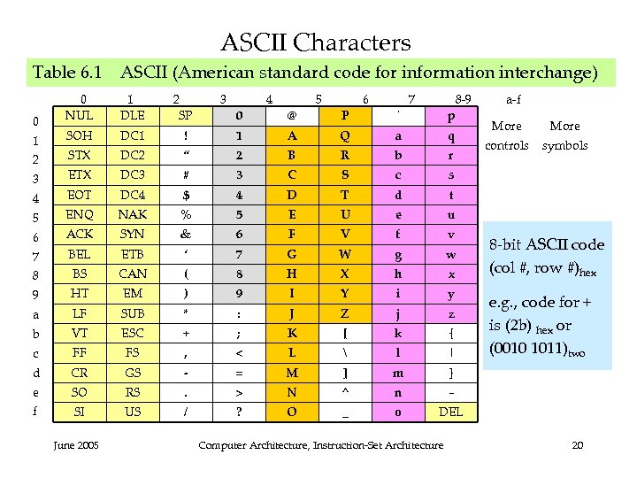 ASCII Characters Table 6. 1 ASCII (American standard code for information interchange) 0 1