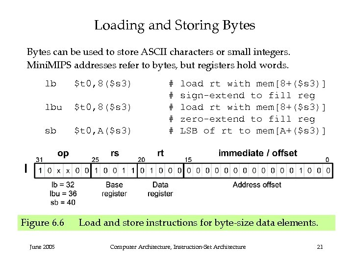 Loading and Storing Bytes can be used to store ASCII characters or small integers.