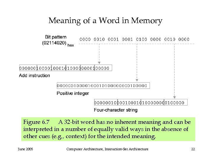 Meaning of a Word in Memory Figure 6. 7 A 32 -bit word has