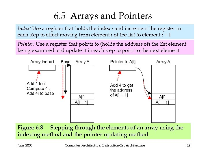 6. 5 Arrays and Pointers Index: Use a register that holds the index i