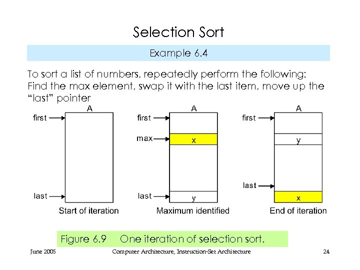 Selection Sort Example 6. 4 To sort a list of numbers, repeatedly perform the