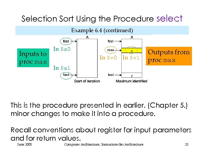 Selection Sort Using the Procedure select Example 6. 4 (continued) Inputs to proc max
