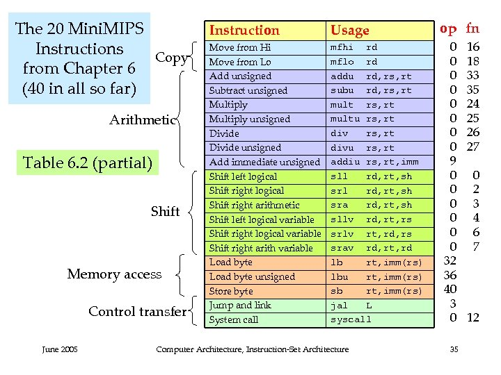 The 20 Mini. MIPS Instructions Copy from Chapter 6 (40 in all so far)