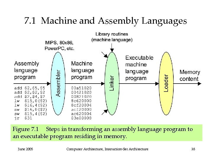 7. 1 Machine and Assembly Languages Figure 7. 1 Steps in transforming an assembly