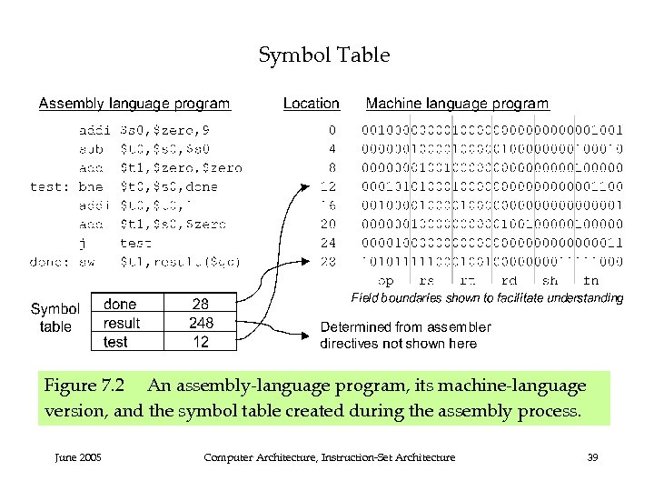 Symbol Table Figure 7. 2 An assembly-language program, its machine-language version, and the symbol