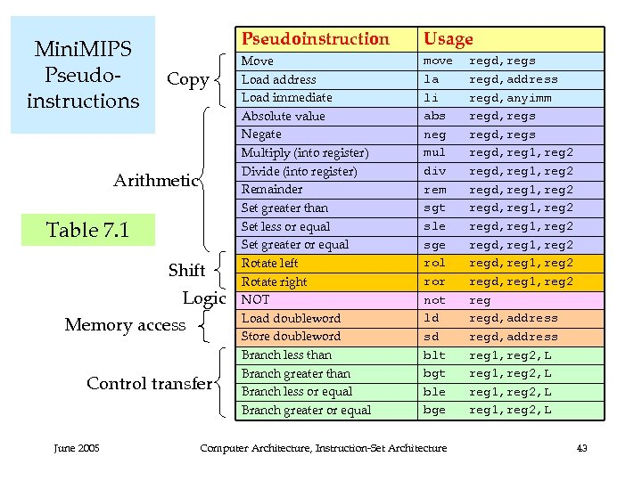 Mini. MIPS Pseudoinstructions Pseudoinstruction Copy Arithmetic Table 7. 1 Shift Logic Memory access Control