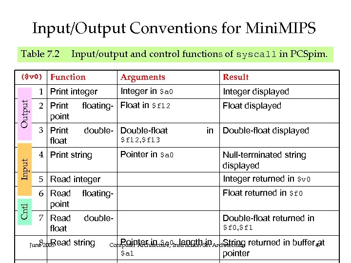 Input/Output Conventions for Mini. MIPS Table 7. 2 Input/output and control functions of syscall