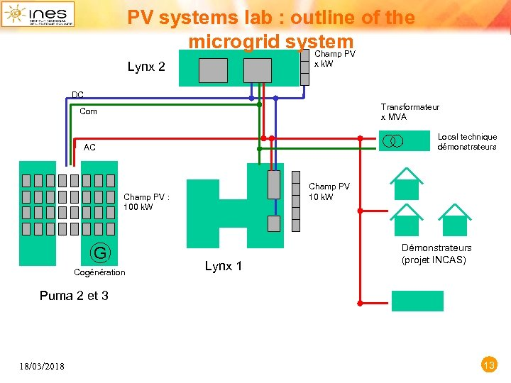PV systems lab : outline of the microgrid system Champ PV x k. W