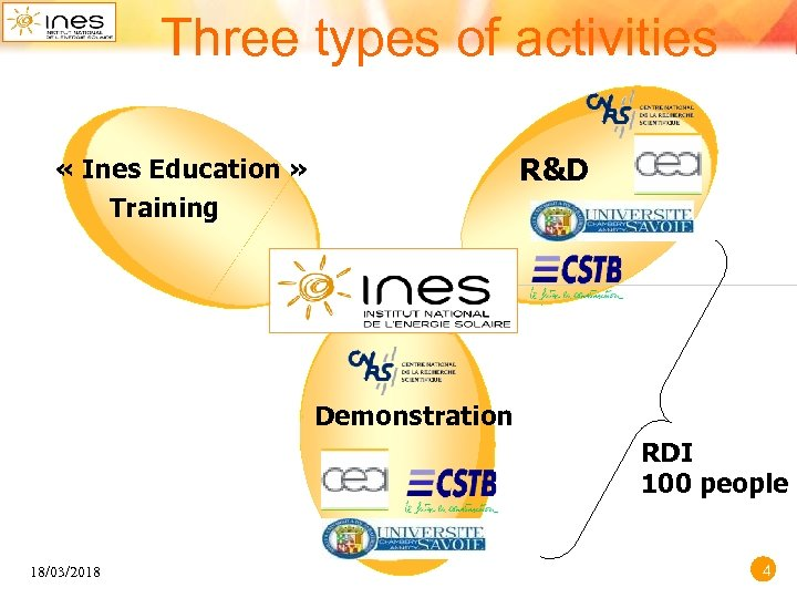 Three types of activities R&D « Ines Education » Training Demonstration RDI 100 people