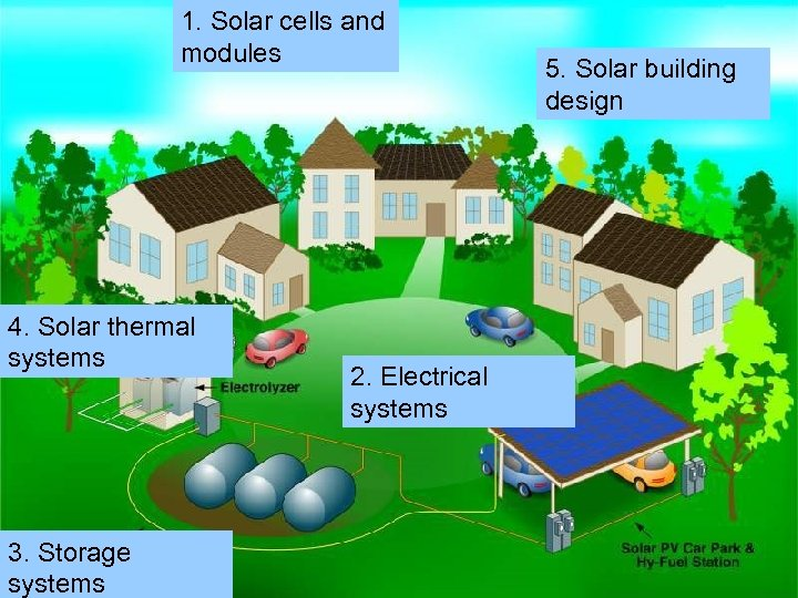 1. Solar cells and modules 4. Solar thermal systems 3. Storage 18/03/2018 systems 5.