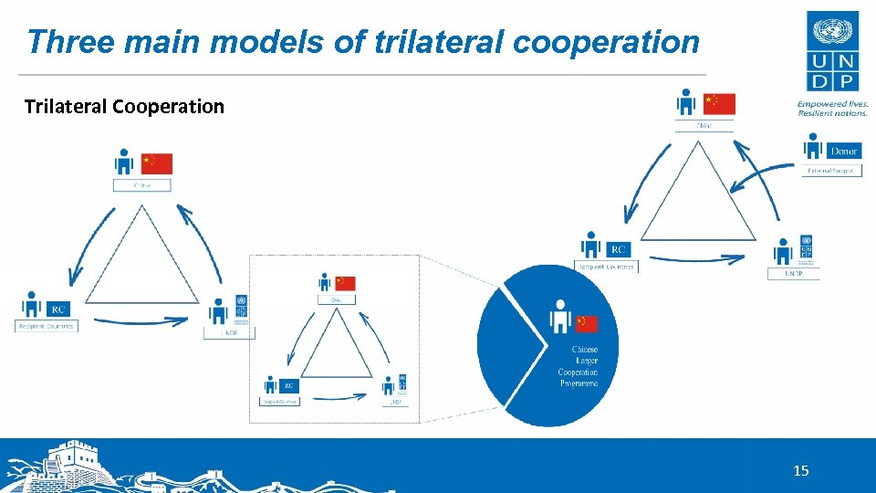Three main models of trilateral cooperation Trilateral Cooperation 15