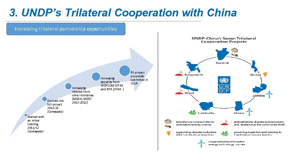 3. UNDP's Trilateral Cooperation with China Increasing trilateral partnership opportunities Evolved into full project