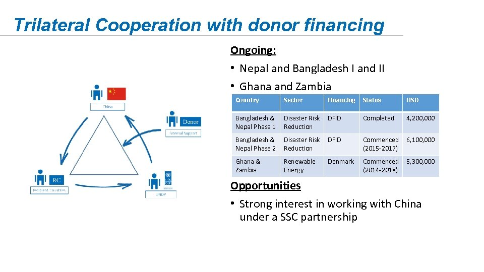 Trilateral Cooperation with donor financing Ongoing: • Nepal and Bangladesh I and II •