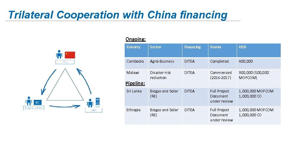 Trilateral Cooperation with China financing Ongoing: Country Sector Financing Status USD Cambodia Agro-Business DITEA