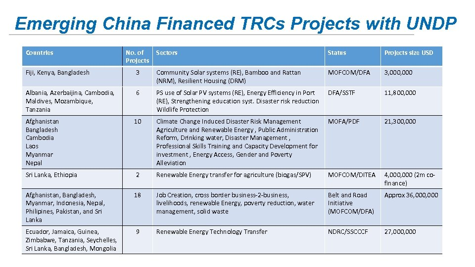 Emerging China Financed TRCs Projects with UNDP Countries No. of Projects Sectors Status Projects