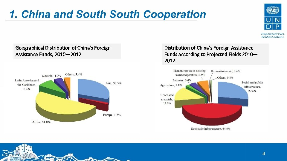1. China and South Cooperation Geographical Distribution of China's Foreign Assistance Funds, 2010— 2012