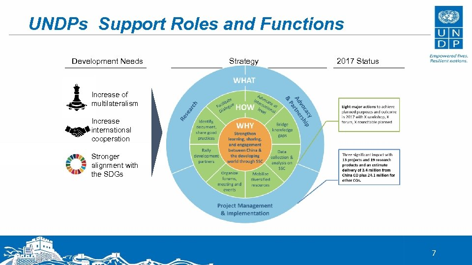 UNDPs Support Roles and Functions Development Needs Strategy 2017 Status Increase of multilateralism Increase