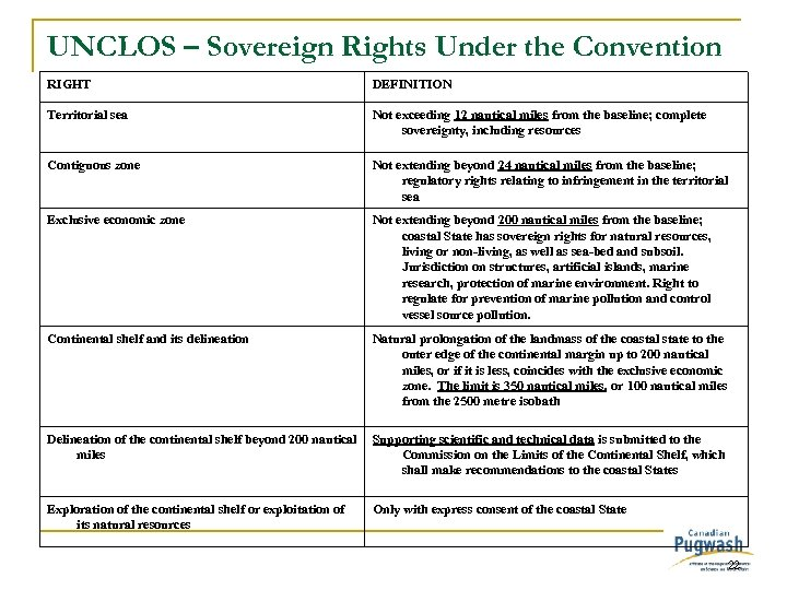 UNCLOS – Sovereign Rights Under the Convention RIGHT DEFINITION Territorial sea Not exceeding 12