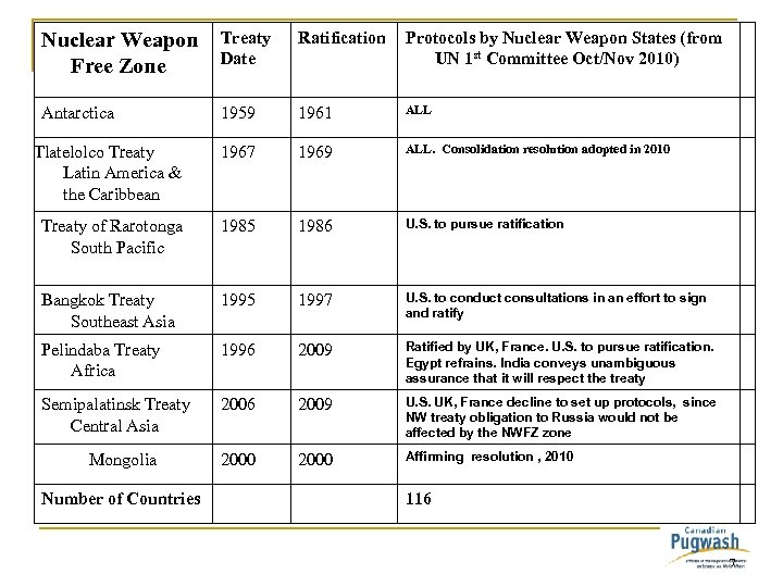Nuclear Weapon Free Zone Treaty Date Ratification Protocols by Nuclear Weapon States (from UN
