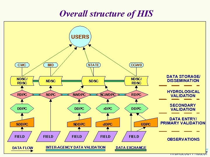 Overall structure of HIS USERS CWC IMD NDSC/ RDSC SDPC SDDPC DATA FLOW NDSC/