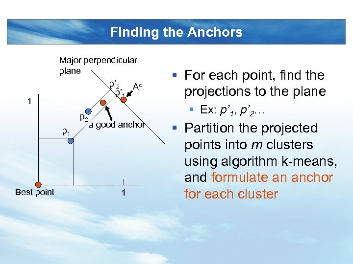 Finding the Anchors 1 Major perpendicular plane p' 2 Ac p' 1 p 2