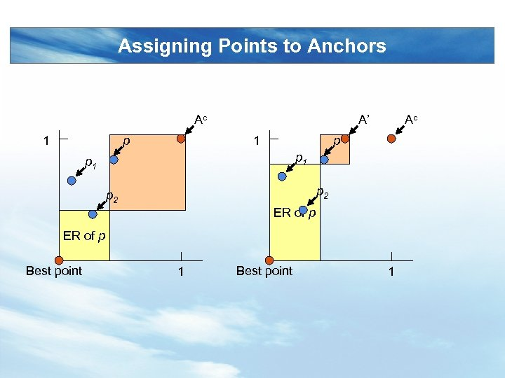 Assigning Points to Anchors Ac 1 p A' 1 Ac p p 1 p