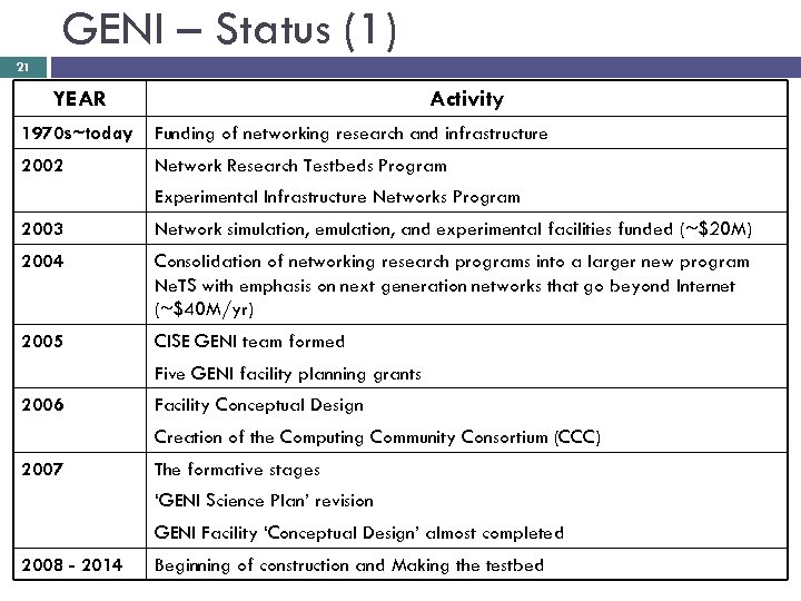 GENI – Status (1) 21 YEAR Activity 1970 s~today Funding of networking research and