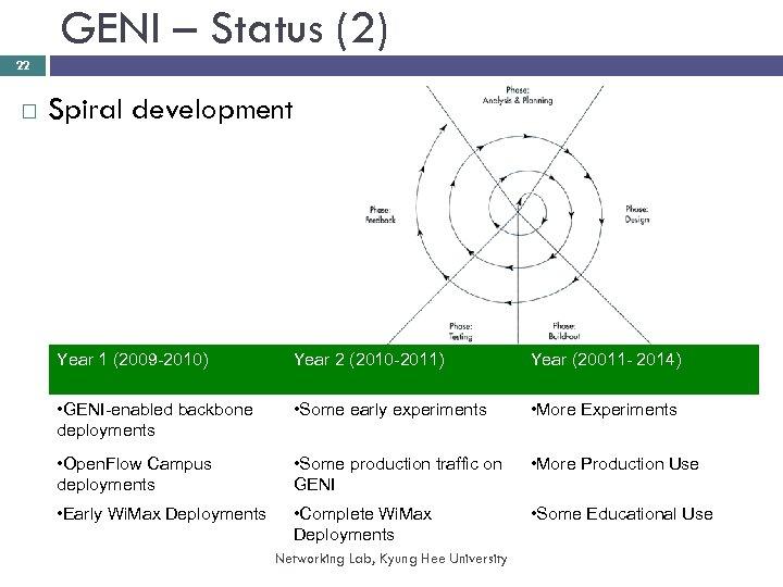 GENI – Status (2) 22 Spiral development Year 1 (2009 -2010) Year 2 (2010