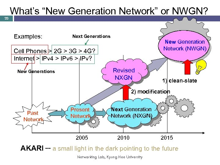 """33 What's """"New Generation Network"""" or NWGN? Examples: Next Generations New Generation Network (NWGN)"""