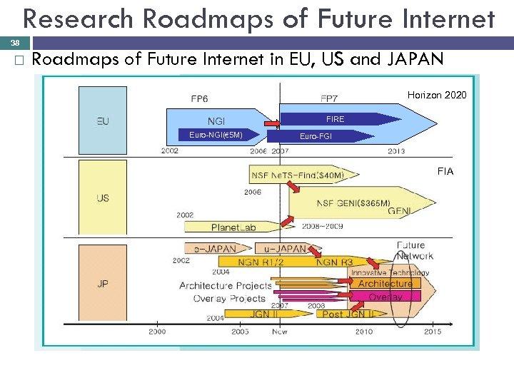 Research Roadmaps of Future Internet 38 Roadmaps of Future Internet in EU, US and